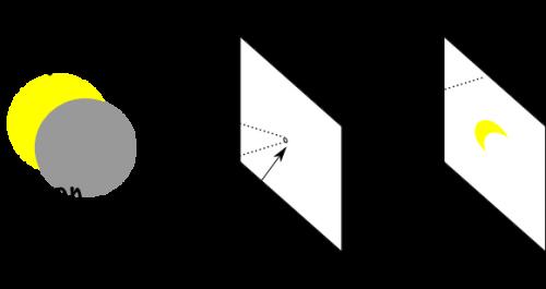 Pinhole-Projector